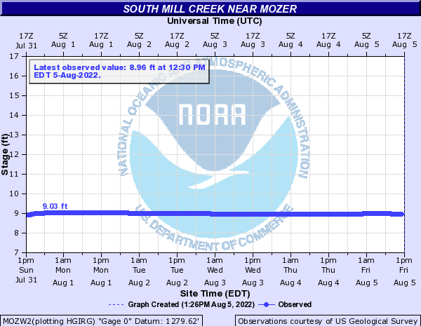 South Mill Creek near Mozer