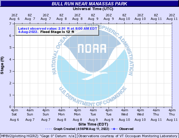 Bull Run near Manassas Park