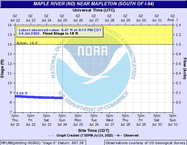 River level near Mapleton