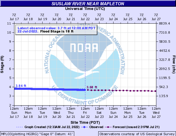 Siuslaw River Water Level