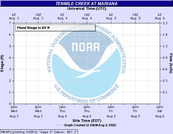 Tenmile Creek at Mariana