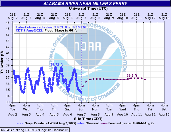 Alabama River near Miller's Ferry