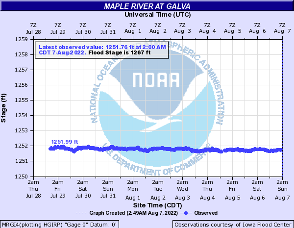 Maple River at Galva