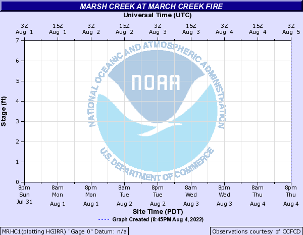 Marsh Creek at March Creek Fire