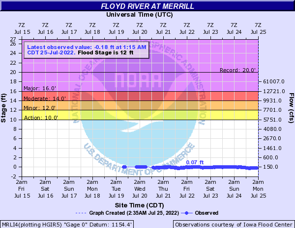 Floyd River at Merrill