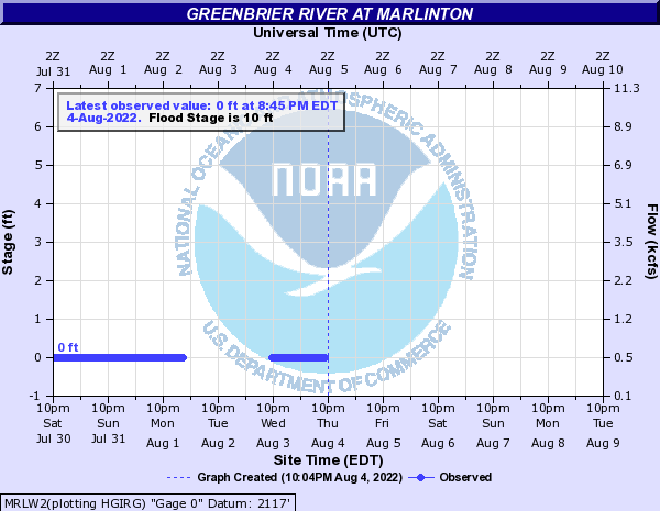 Greenbrier River at Marlinton