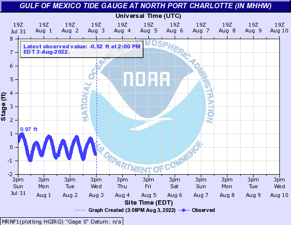 Gulf of Mexico Tide Gauge at North Port Charlotte