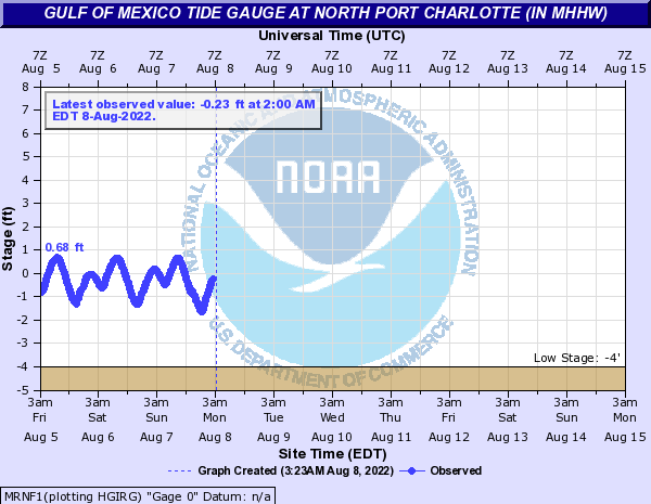 Gulf of Mexico Tide Gauge at North Port Charlotte (In MHHW)