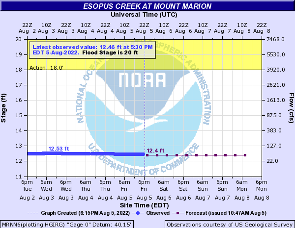 Esopus Creek at Mount Marion
