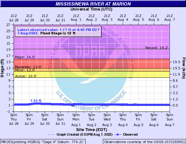 Mississinewa River at Marion