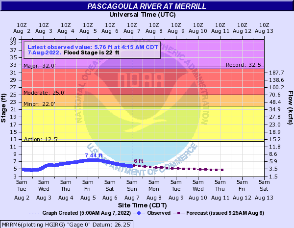 Pascagoula River at Merrill
