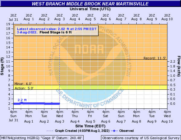 West Branch Middle Brook near Martinsville
