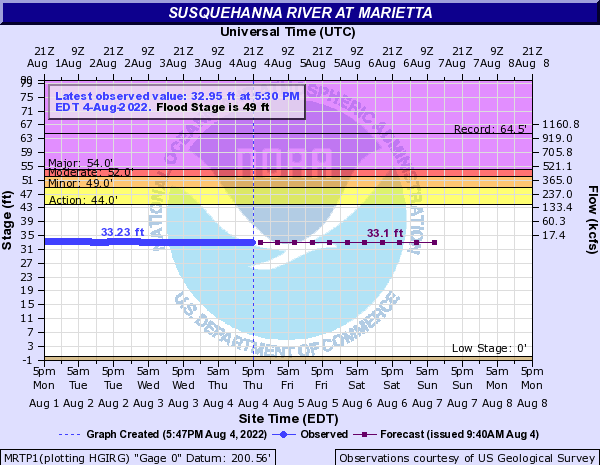 Susquehanna River at Marietta