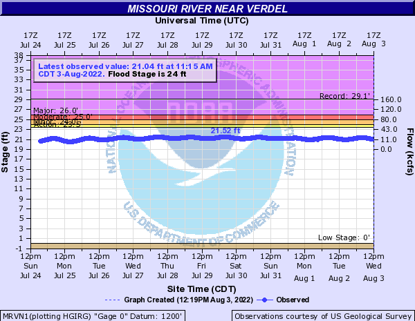 Missouri River near Verdel