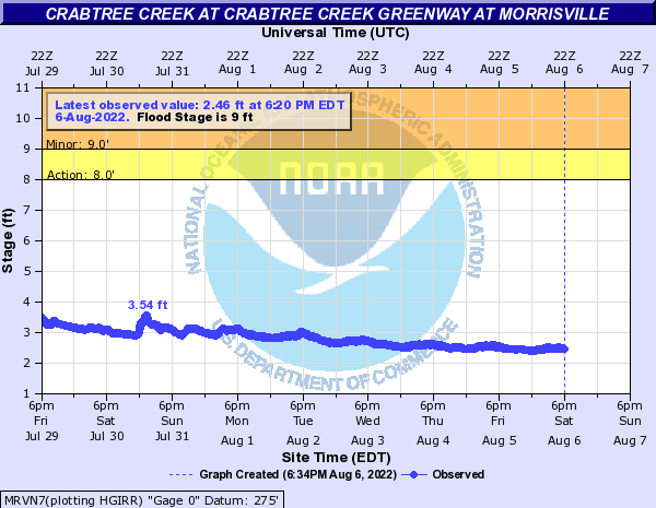 Crabtree Creek at Crabtree Creek Greenway at Morrisville