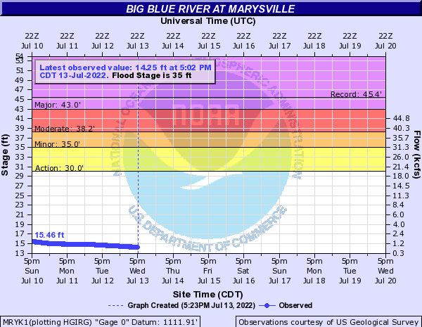 Big Blue River at Marysville