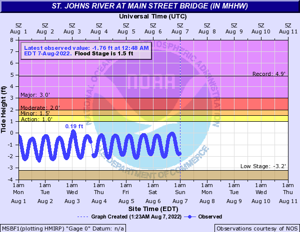 St. Johns River at Main Street Bridge