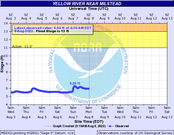Yellow River at Milstead