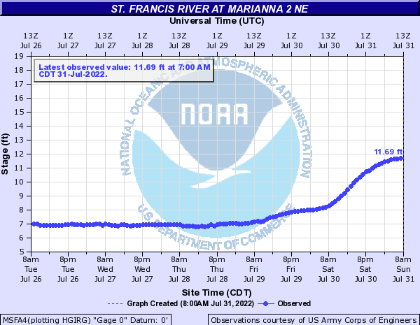St. Francis River at Marianna 2 NE