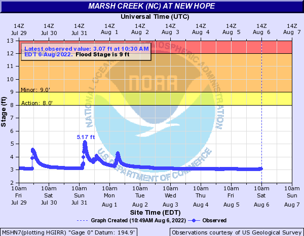 Marsh Creek (NC) at New Hope