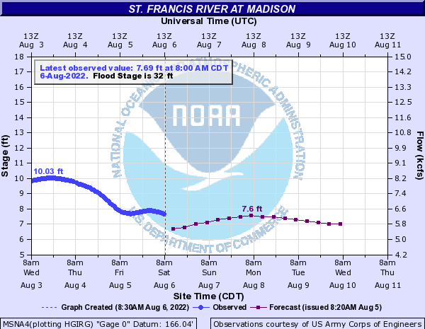 St. Francis River at Madison