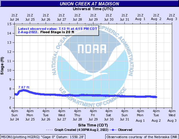 Union Creek at Madison