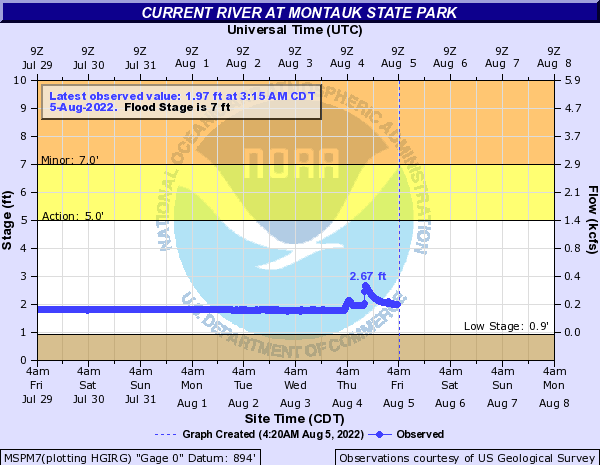 Current River at Montauk State Park