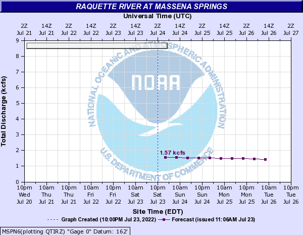 Forecast Hydrograph for MSPN6