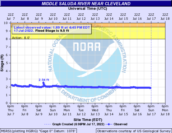 Middle Saluda river near CLEVELAND