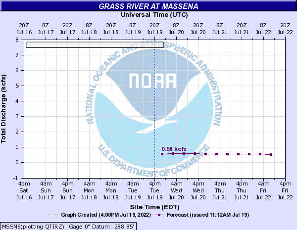 Forecast Hydrograph for MSSN6