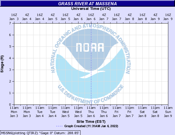 Grass River at Massena