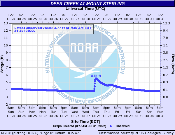 Deer Creek at Mount Sterling