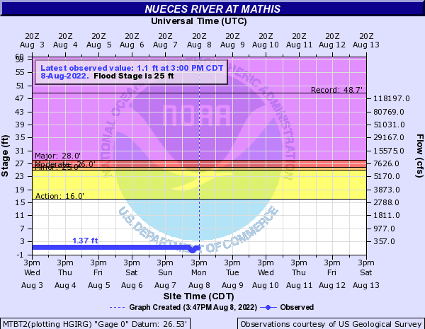 Nueces River at Mathis