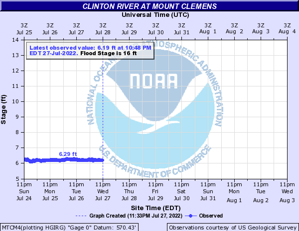 Clinton River at Mount Clemens