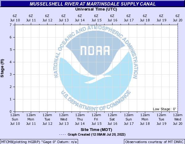 Musselshell River at Martinsdale Supply Canal
