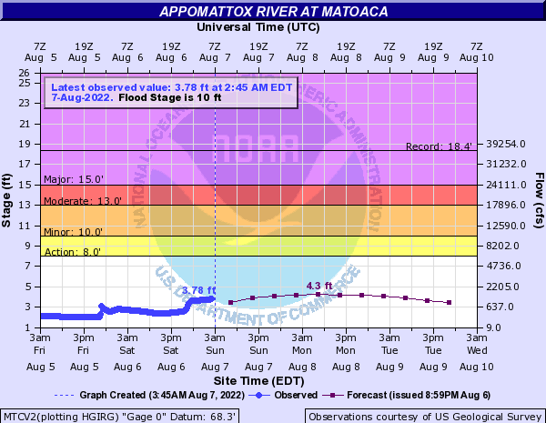 Appomattox River at Matoaca