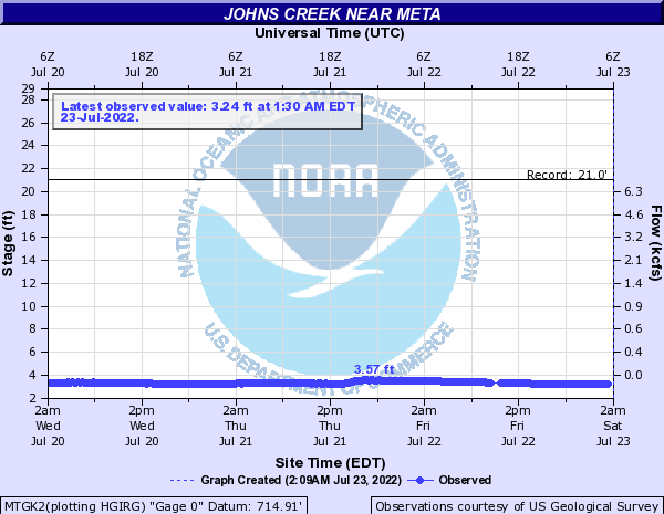 Johns Creek near Meta