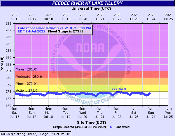 Pee Dee River at Lake Tillery
