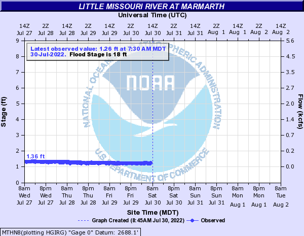 Little Missouri River at Marmarth