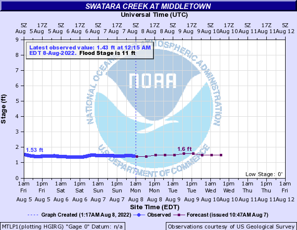 Swatara Creek at Middletown