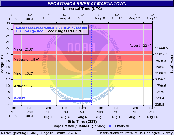 Pecatonica River at Martintown