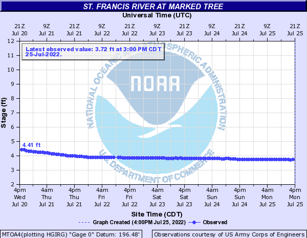 St. Francis River at Marked Tree