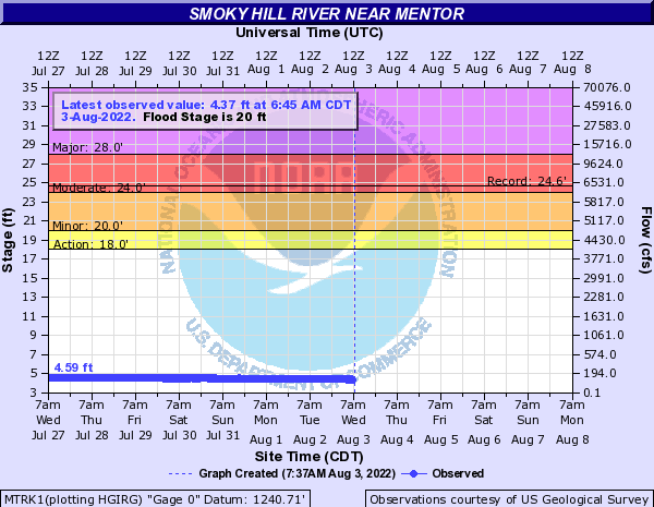 Smoky Hill River near Mentor