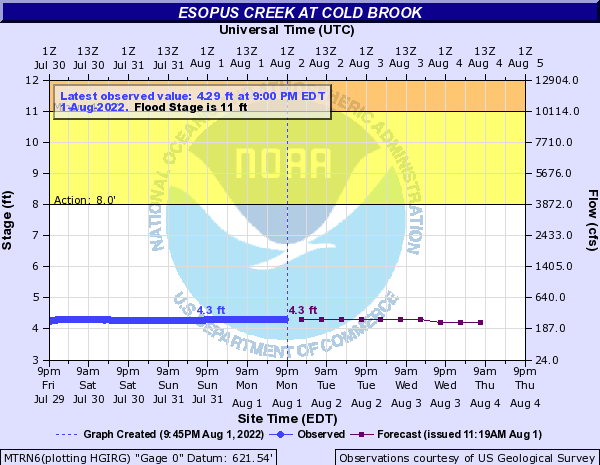 Esopus Creek at Cold Brook