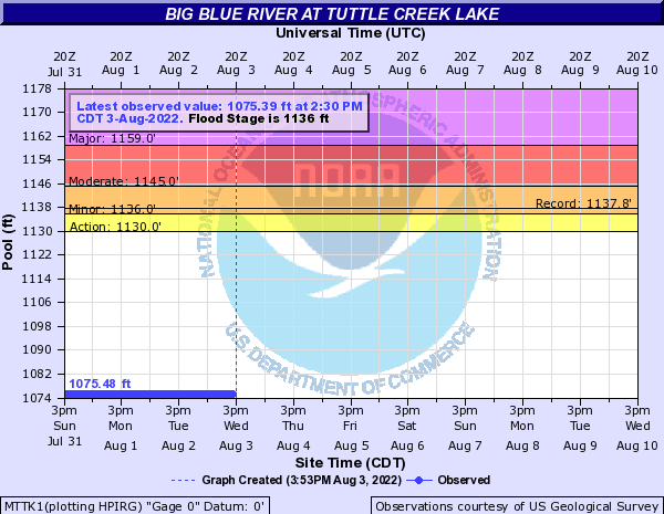 Big Blue River at Tuttle Creek Lake