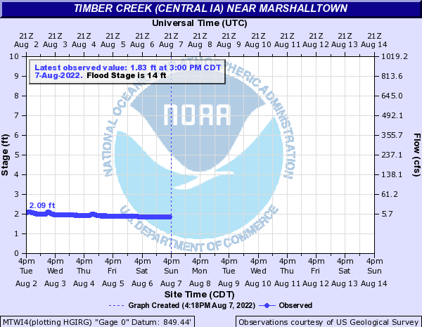 Timber Creek (Central IA) near Marshalltown