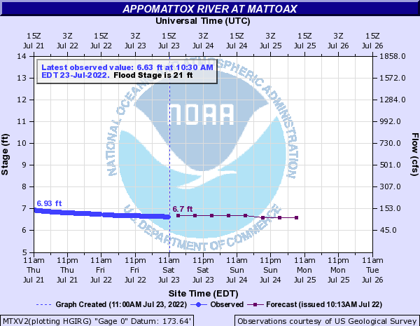 Appomattox River at Mattoax