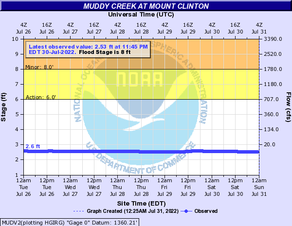 Muddy Creek at Mount Clinton