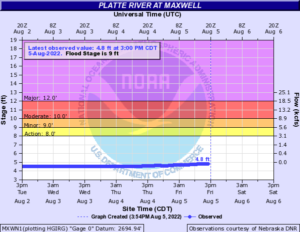 Platte River at Maxwell