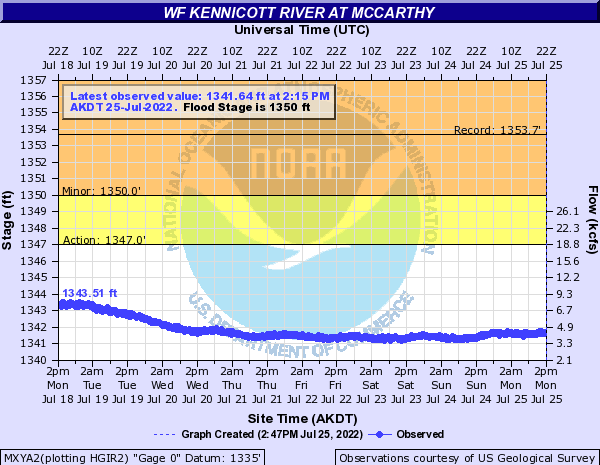 Kennicott River at McCarthy